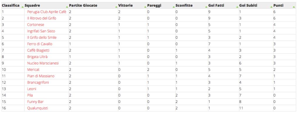 Classifica2_campionatotifosi